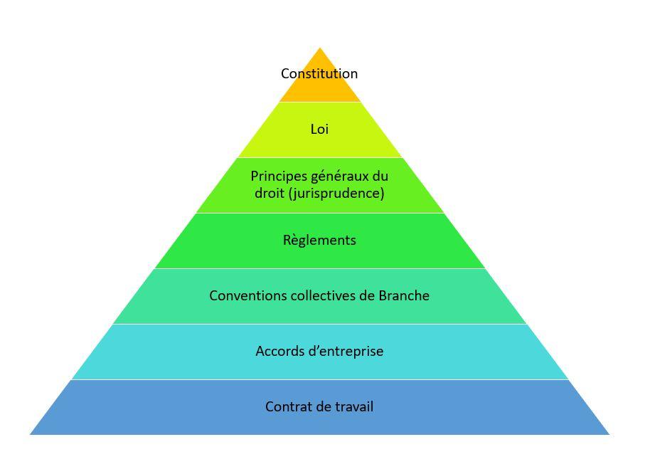 Quizz Réforme ordonnances Macron
